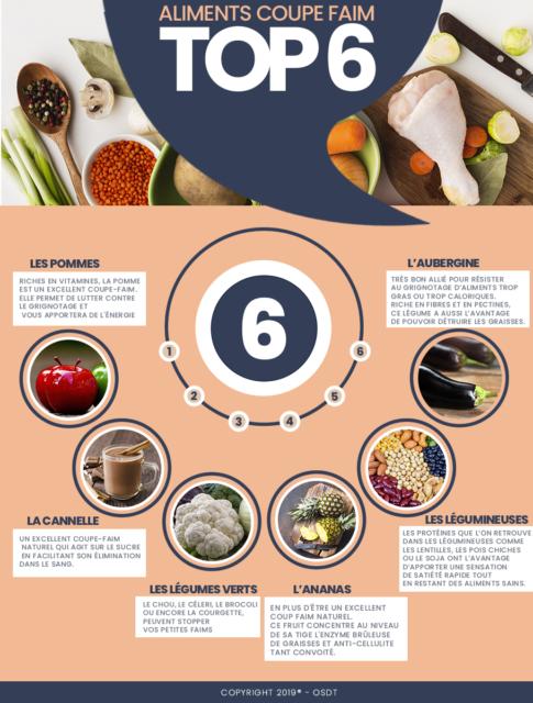 La liste des meilleurs aliments coupe-faim