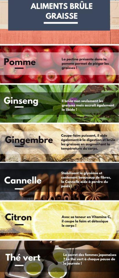 liste des meilleurs aliments brule graisse