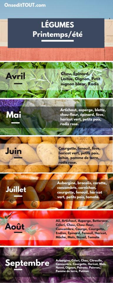 légumes nutrition